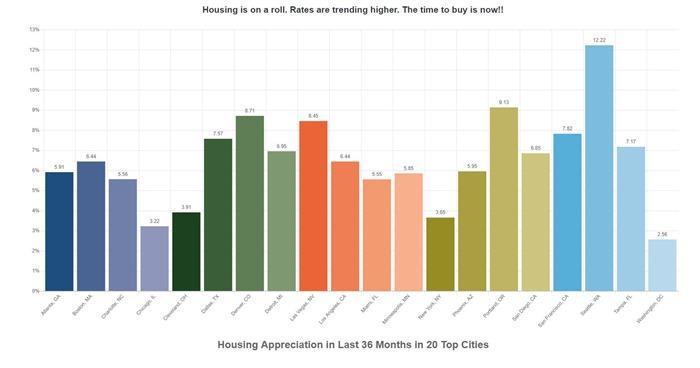20 City Home Price - Housing Appreciation